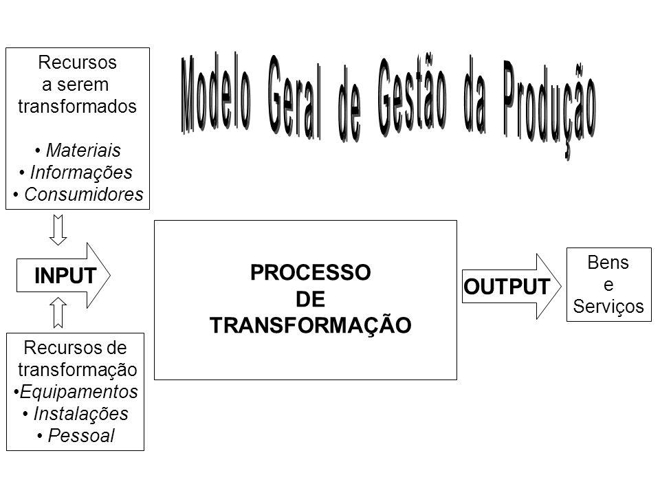 Recursos a serem transformados Materiais Informações Consumidores Recursos de transformação Equipamentos Instalações Pessoal INPUT OUTPUT Bens e Serviços PROCESSO DE TRANSFORMAÇÃO
