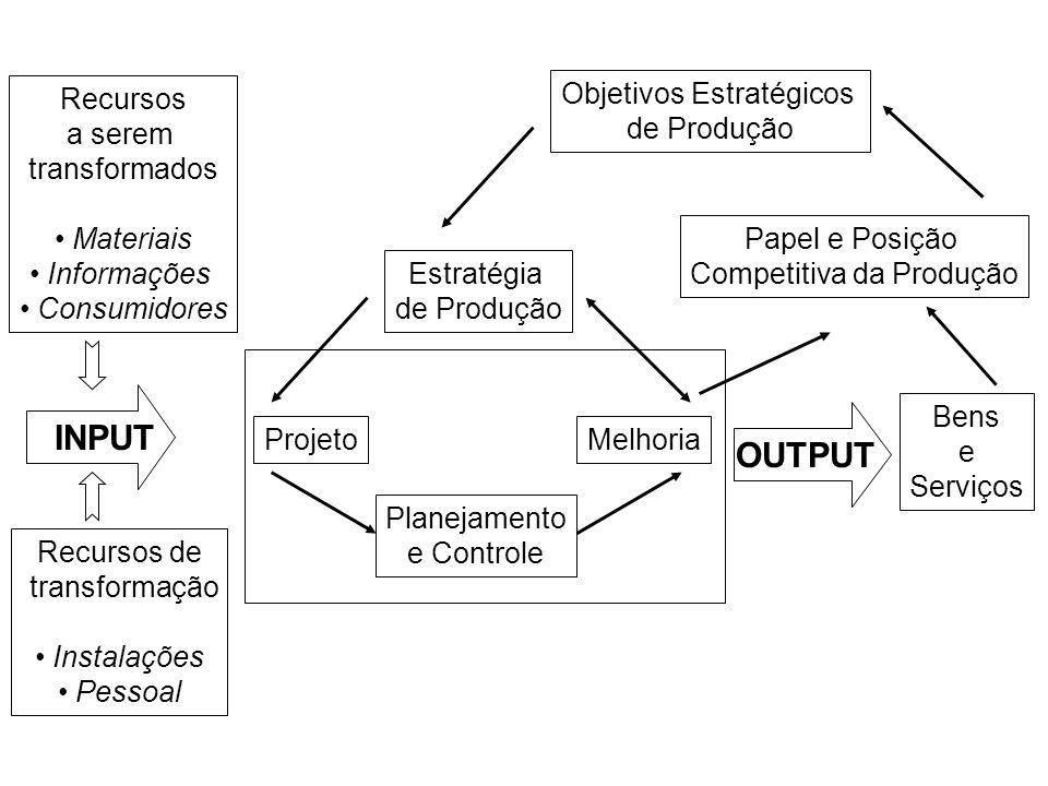 Recursos a serem transformados Materiais Informações Consumidores Recursos de transformação Equipamentos Instalações Pessoal INPUT OUTPUT Bens e Servi