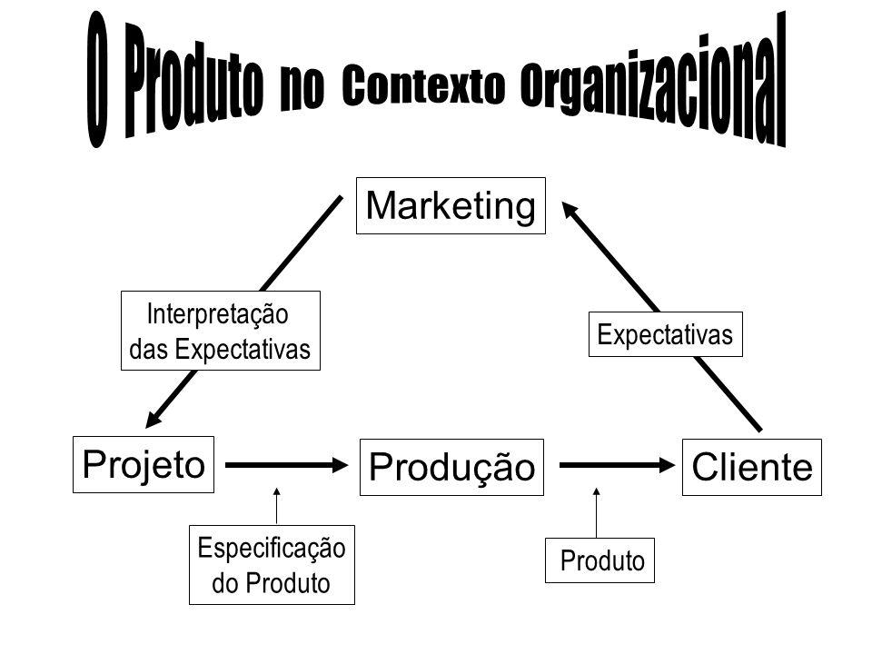 Produto é um conjunto de atributos tangíveis e intangíveis que proporciona benefícios reais ou percebidos com a finalidade de satisfazer as necessidad
