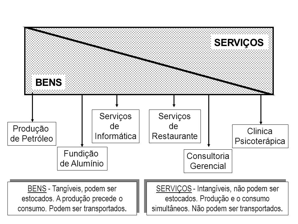 ProduçãoCliente Projeto Marketing Especificação do Produto Produto Interpretação das Expectativas Expectativas