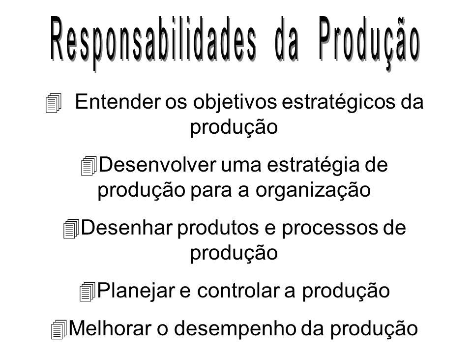 Aspectos que definem os diferentes tipos de operação de produção: 4 Volume de produtos; 4 Variedade de produtos; 4 Variação da demanda de produtos; 4
