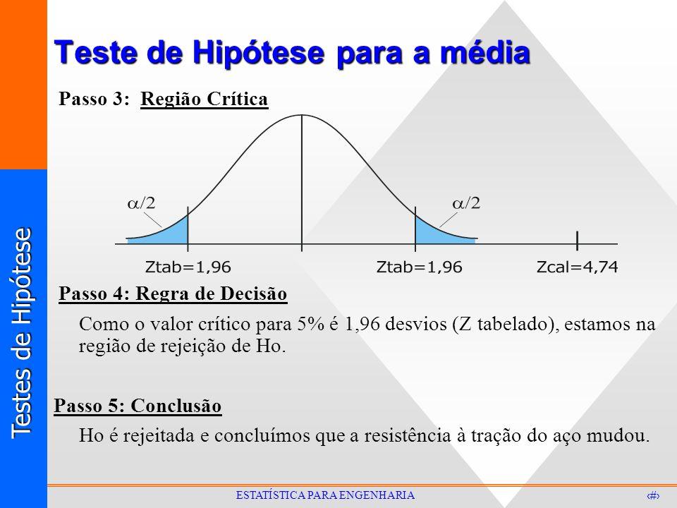 Testes de Hipótese 16 ESTATÍSTICA PARA ENGENHARIA Teste de Hipótese para a média Passo 3: Região Crítica Passo 4: Regra de Decisão Como o valor crític