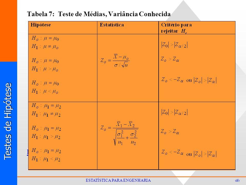 Testes de Hipótese 21 ESTATÍSTICA PARA ENGENHARIA Tabela 7: Teste de Médias, Variância Conhecida Exemplo