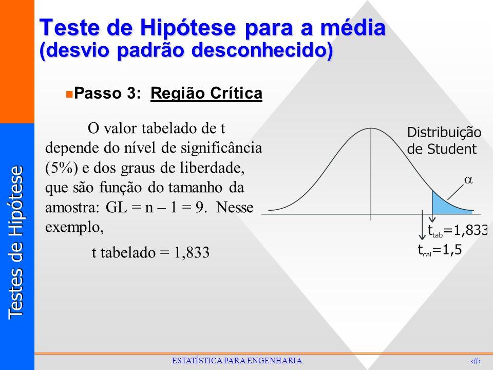 Testes de Hipótese 27 ESTATÍSTICA PARA ENGENHARIA Teste de Hipótese para a média (desvio padrão desconhecido) O valor tabelado de t depende do nível d