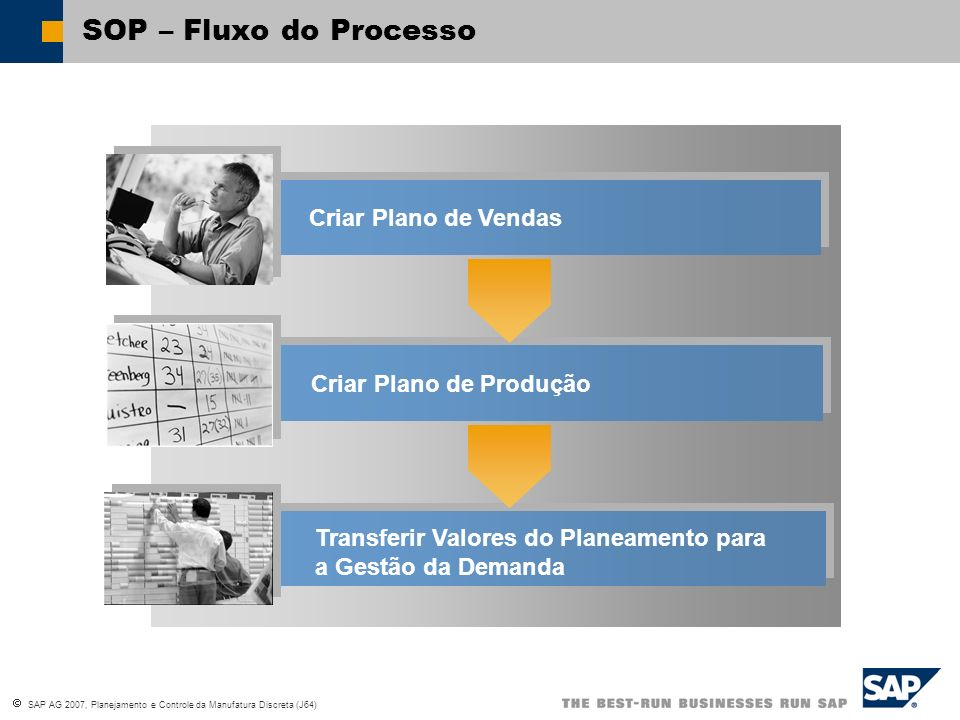 SAP AG 2007, Planejamento e Controle da Manufatura Discreta (J64) SOP Process Flow SOP – Fluxo do Processo Criar Plano de Vendas Criar Plano de Produç