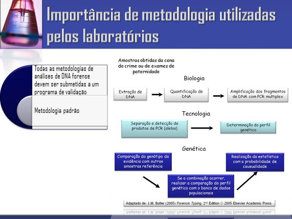 Todas as metodologias de análises de DNA forense devem ser submetidas a um programa de validação Metodologia padrão