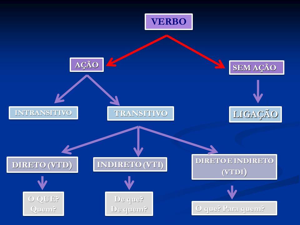 VERBO AÇÃOAÇÃO SEM AÇÃO INTRANSITIVOINTRANSITIVOTRANSITIVOTRANSITIVOLIGAÇÃOLIGAÇÃO DIRETO (VTD ) INDIRETO (VTI) DIRETO E INDIRETO (VTDI ) O QUE.