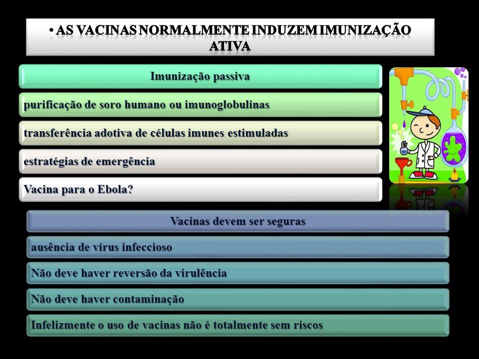 Imunização passiva purificação de soro humano ou imunoglobulinas transferência adotiva de células imunes estimuladas estratégias de emergência Vacina