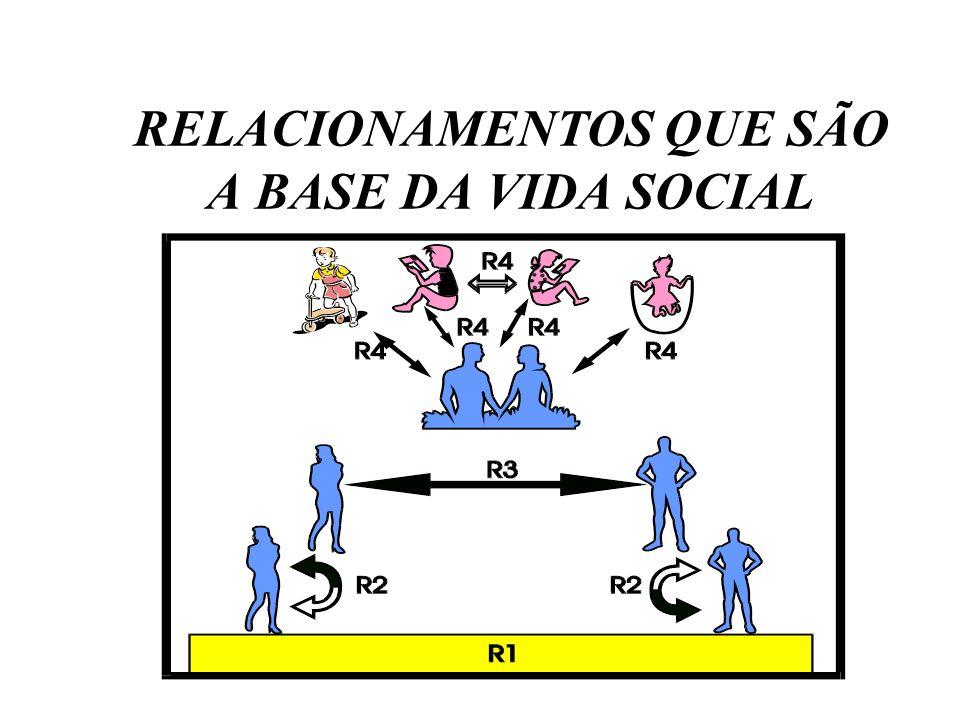 RELACIONAMENTOS QUE SÃO A BASE DA VIDA SOCIAL