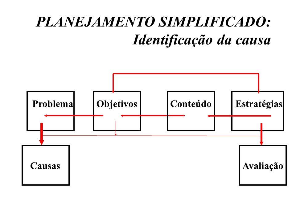 PLANEJAMENTO SIMPLIFICADO: Identificação da causa Objetivos ConteúdoEstratégias Problema Avaliação Causas