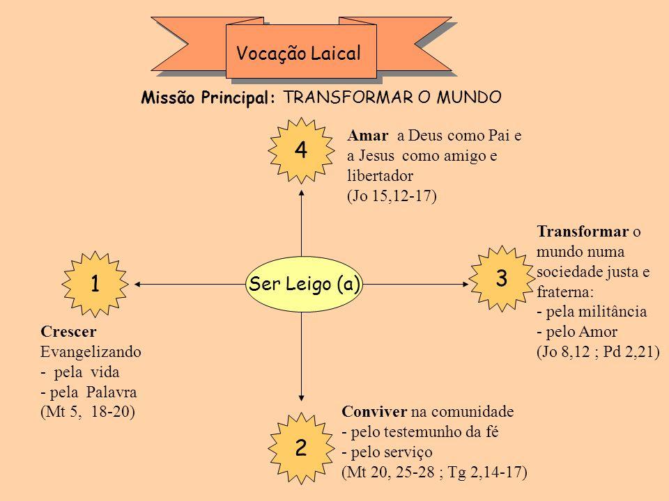 Vocação Laical 4 3 1 2 Ser Leigo (a) Crescer Evangelizando - pela vida - pela Palavra (Mt 5, 18-20) Conviver na comunidade - pelo testemunho da fé - p