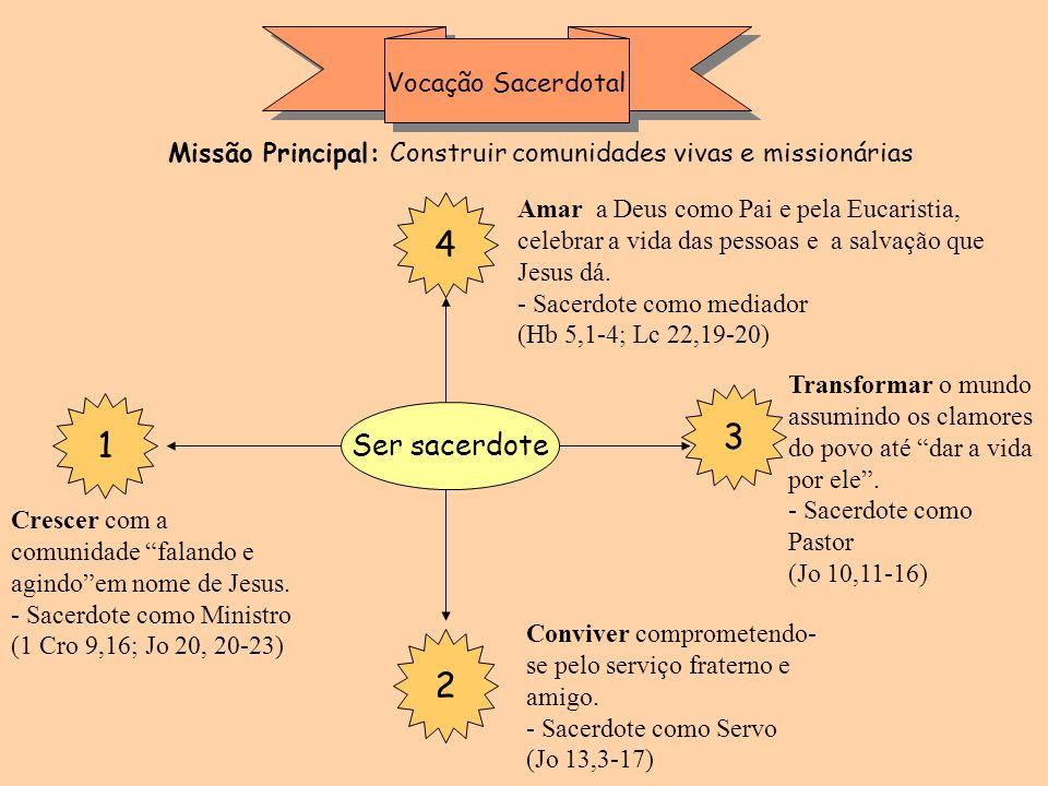 Vocação Sacerdotal 4 3 1 2 Ser sacerdote Crescer com a comunidade falando e agindoem nome de Jesus. - Sacerdote como Ministro (1 Cro 9,16; Jo 20, 20-2
