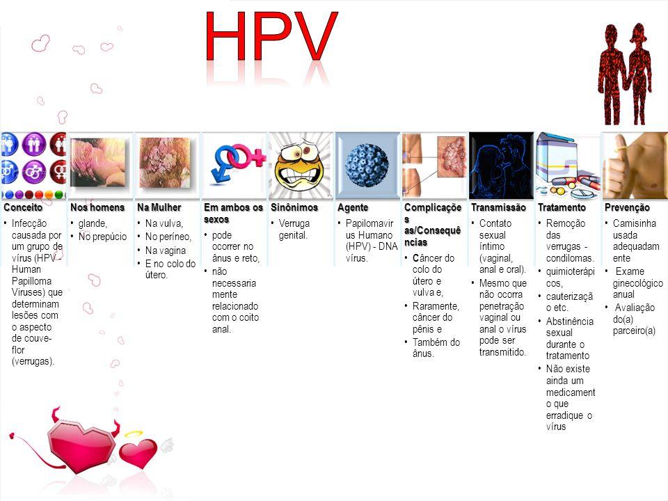 Conceito Infecção causada por um grupo de vírus (HPV - Human Papilloma Viruses) que determinam lesões com o aspecto de couve- flor (verrugas). Nos hom