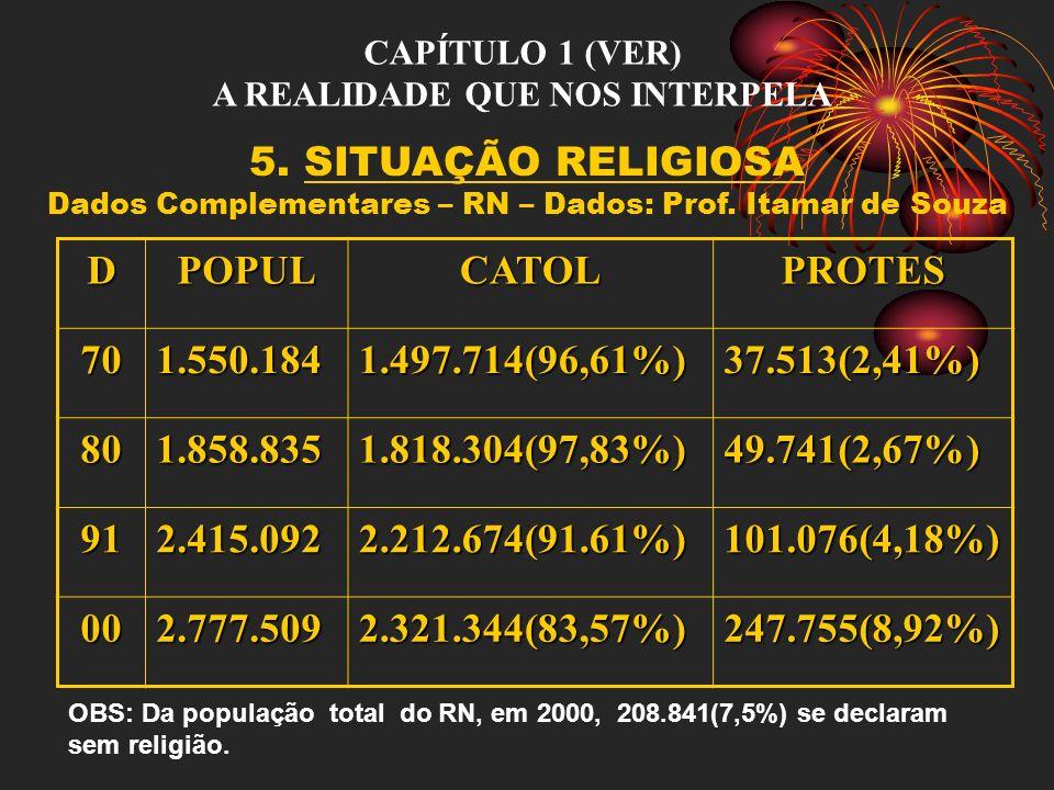 CAPÍTULO 1 (VER) A REALIDADE QUE NOS INTERPELA 5. SITUAÇÃO RELIGIOSA Dados Complementares – RN – Dados: Prof. Itamar de Souza DPOPULCATOLPROTES 701.55