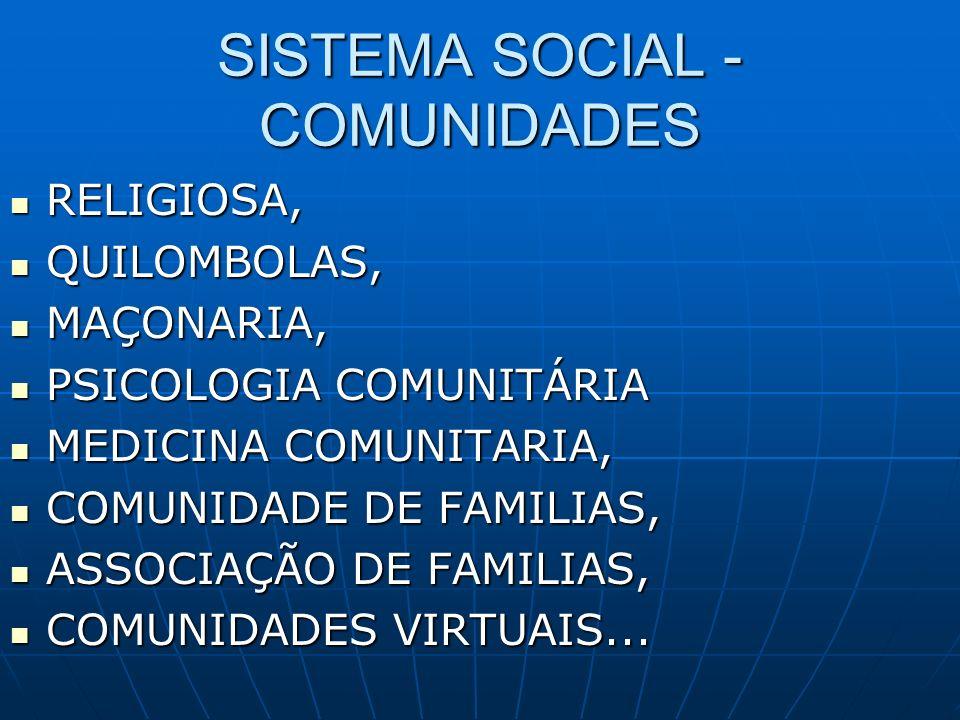 SISTEMA SOCIAL - COMUNIDADES RELIGIOSA, RELIGIOSA, QUILOMBOLAS, QUILOMBOLAS, MAÇONARIA, MAÇONARIA, PSICOLOGIA COMUNITÁRIA PSICOLOGIA COMUNITÁRIA MEDIC
