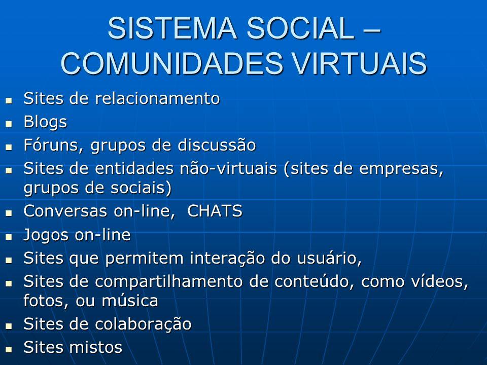 SISTEMA SOCIAL – COMUNIDADES VIRTUAIS Sites de relacionamento Sites de relacionamento Blogs Blogs Fóruns, grupos de discussão Fóruns, grupos de discus