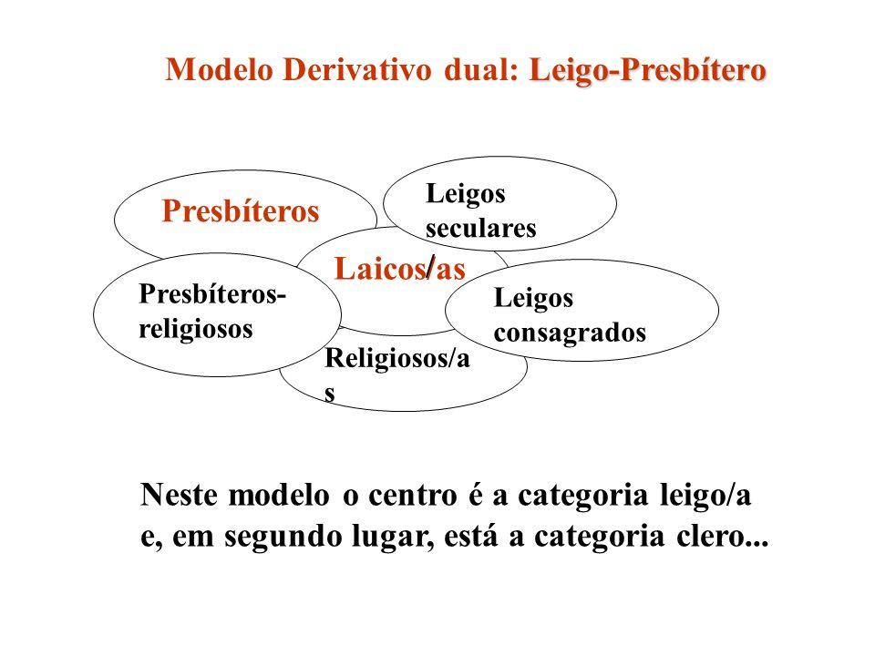 Presbíteros Religiosos/a s Laicos/as Presbíteros- religiosos Leigos seculares / Leigos consagrados Leigo-Presbítero Modelo Derivativo dual: Leigo-Presbítero Neste modelo o centro é a categoria leigo/a e, em segundo lugar, está a categoria clero...