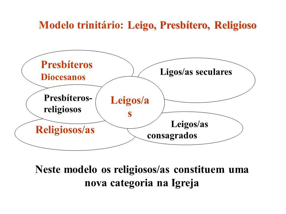 Presbíteros Diocesanos Religiosos/as Presbíteros- religiosos Ligos/as seculares Leigos/as consagrados Leigos/a s Leigo, Presbítero, Religioso Modelo trinitário: Leigo, Presbítero, Religioso Neste modelo os religiosos/as constituem uma nova categoria na Igreja