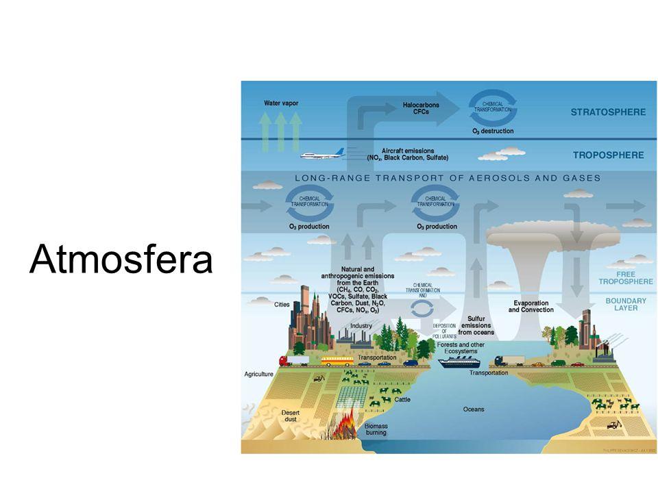 I a - Fenômenos atmosféricos A camada de ar que envolve a Terra é conhecida como atmosfera (atmos = ar; esfera = esfera terrestre).