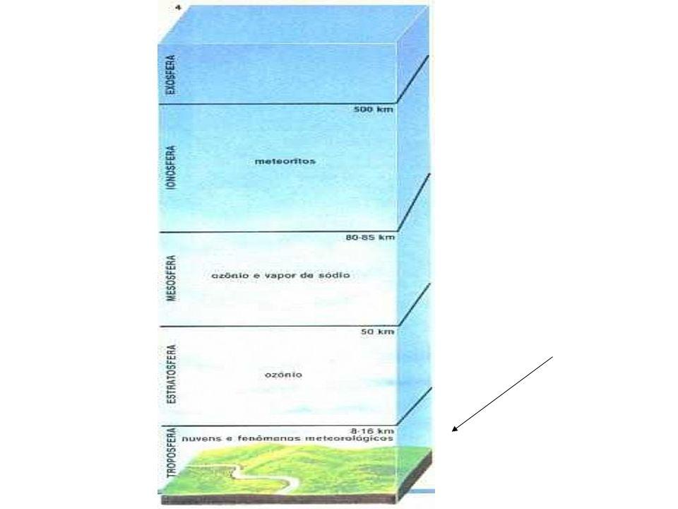 2) Na estratosfera aparece uma grande concentração de ozônio, conhecida camada de ozônio, que funciona como um filtro para os raios solares.