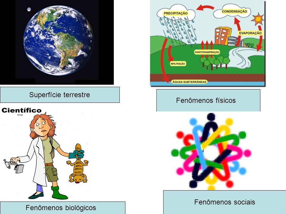 Superfície terrestre Fenômenos físicos Fenômenos biológicos Fenômenos sociais