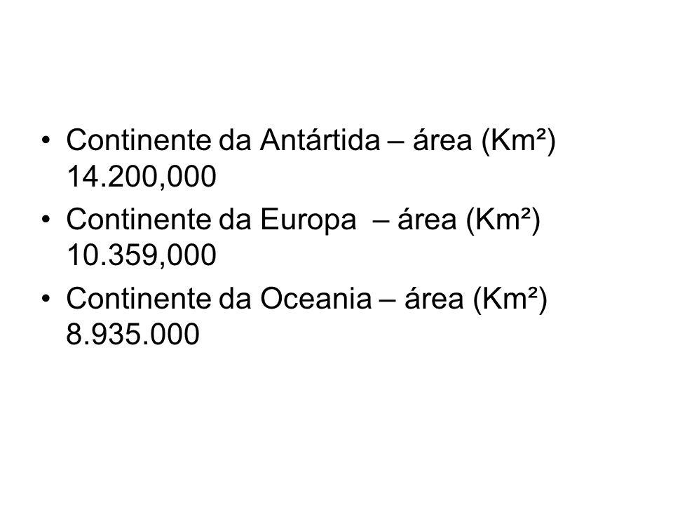 Continente da Antártida – área (Km²) 14.200,000 Continente da Europa – área (Km²) 10.359,000 Continente da Oceania – área (Km²) 8.935.000