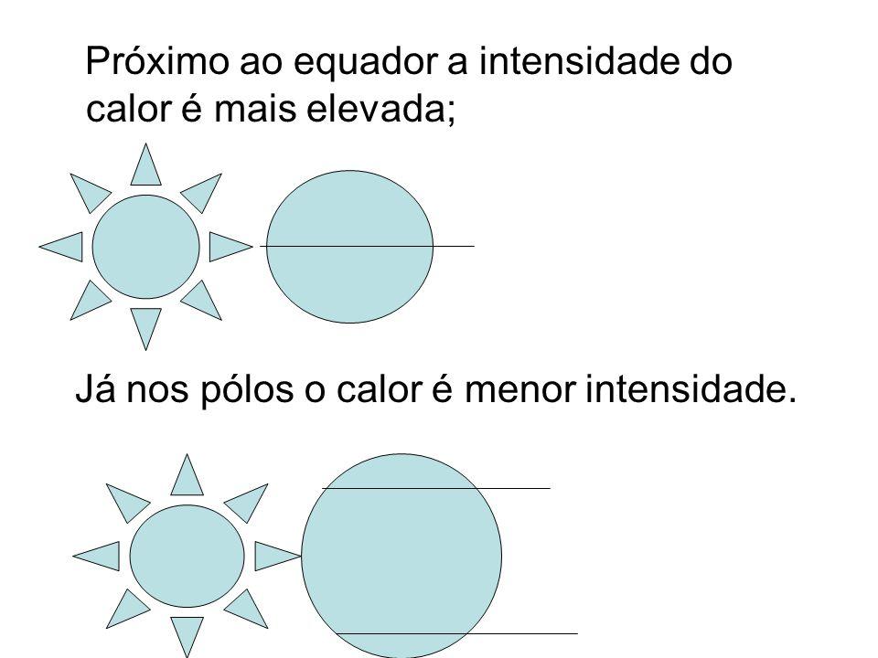 Próximo ao equador a intensidade do calor é mais elevada; Já nos pólos o calor é menor intensidade.