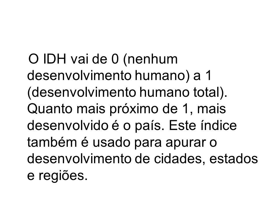 O IDH vai de 0 (nenhum desenvolvimento humano) a 1 (desenvolvimento humano total). Quanto mais próximo de 1, mais desenvolvido é o país. Este índice t