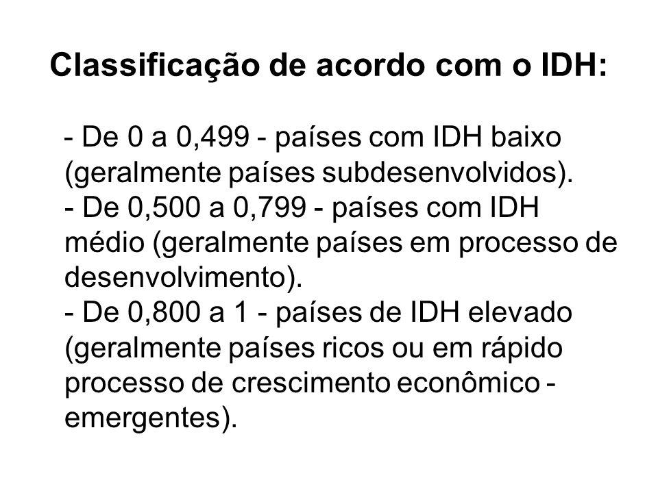 Classificação de acordo com o IDH: - De 0 a 0,499 - países com IDH baixo (geralmente países subdesenvolvidos). - De 0,500 a 0,799 - países com IDH méd