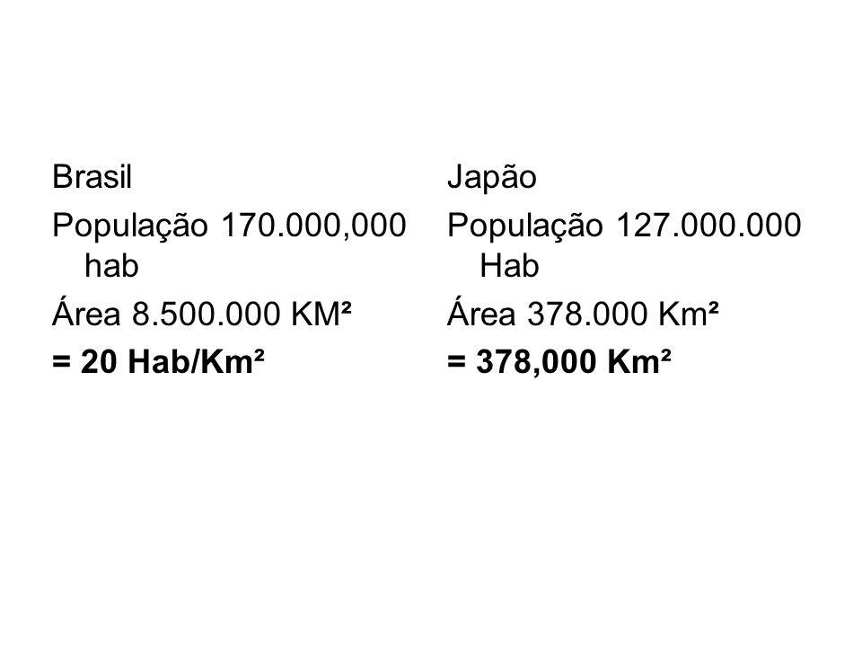 Brasil População 170.000,000 hab Área 8.500.000 KM² = 20 Hab/Km² Japão População 127.000.000 Hab Área 378.000 Km² = 378,000 Km²