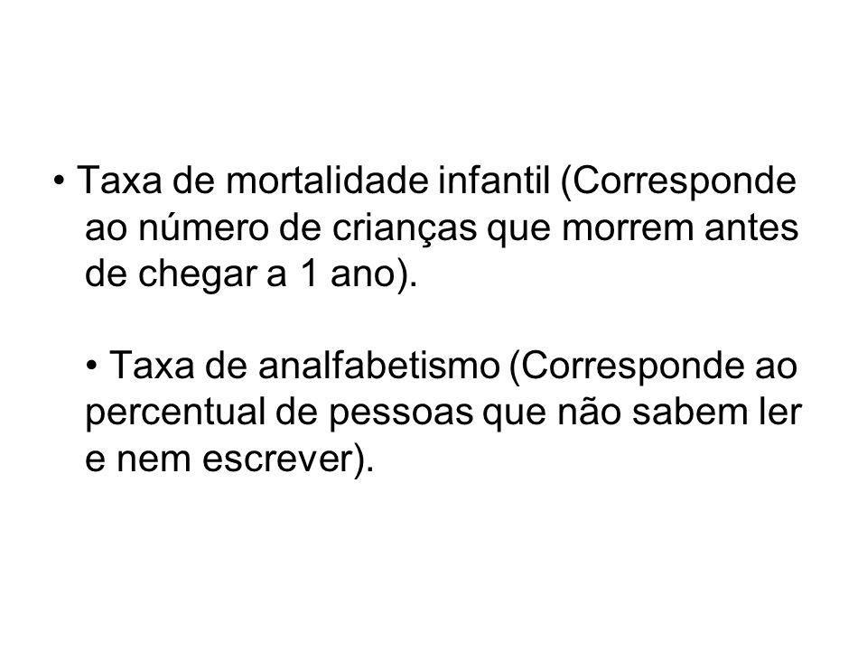 Taxa de mortalidade infantil (Corresponde ao número de crianças que morrem antes de chegar a 1 ano). Taxa de analfabetismo (Corresponde ao percentual