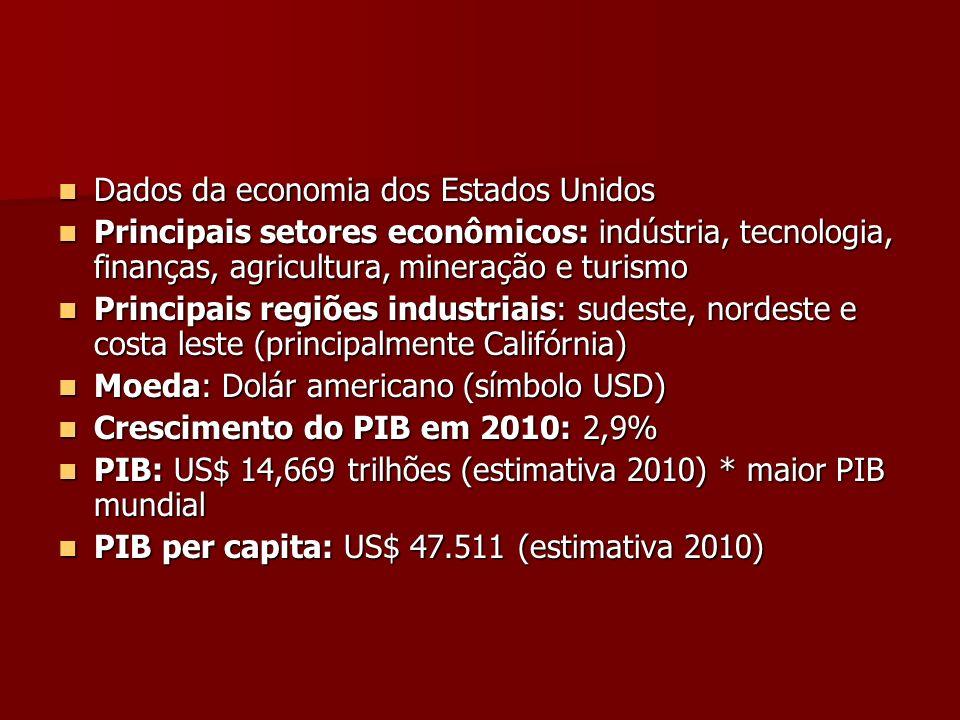 Dados da economia dos Estados Unidos Dados da economia dos Estados Unidos Principais setores econômicos: indústria, tecnologia, finanças, agricultura,