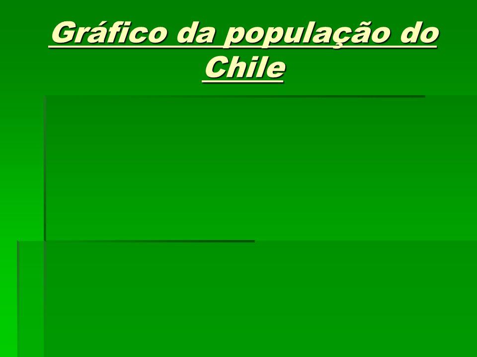 Gráfico da população do Chile