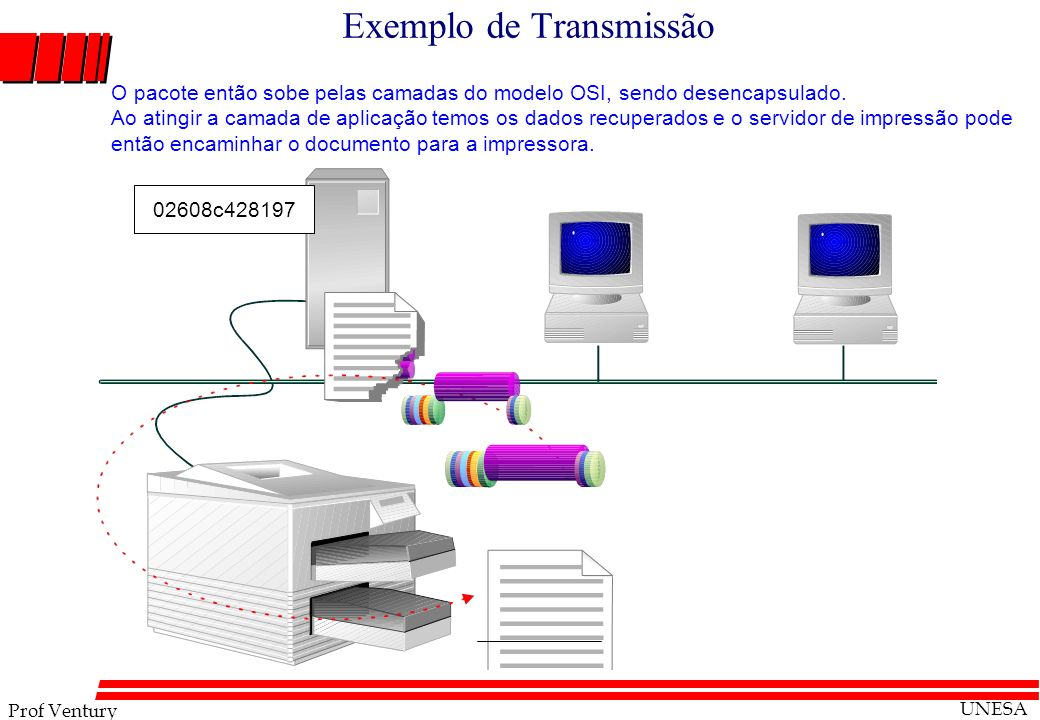 Prof Ventury UNESA 02608c428197 Exemplo de Transmissão O pacote então sobe pelas camadas do modelo OSI, sendo desencapsulado. Ao atingir a camada de a