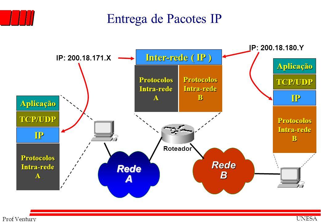 Prof Ventury UNESA Entrega de Pacotes IP RedeA RedeB Roteador IP: 200.18.171.X IP: 200.18.180.Y IP IP Protocolos Intra-rede A TCP/UDP Aplicação Inter-