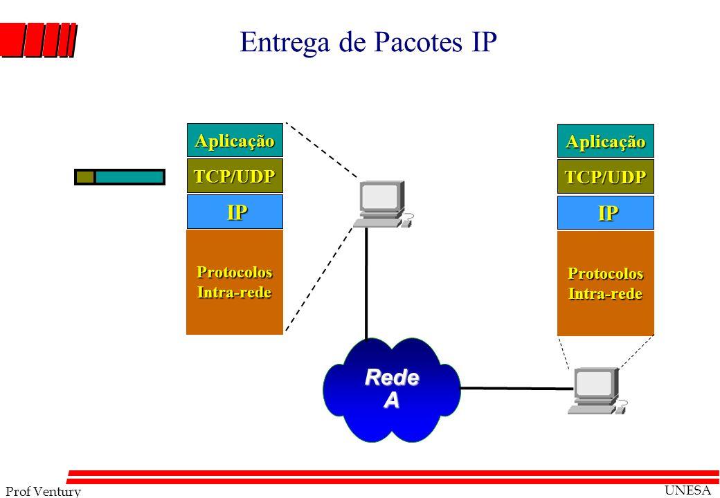 Prof Ventury UNESA Entrega de Pacotes IP RedeA IP IP TCP/UDP Aplicação Protocolos Intra-rede TCP/UDP Aplicação
