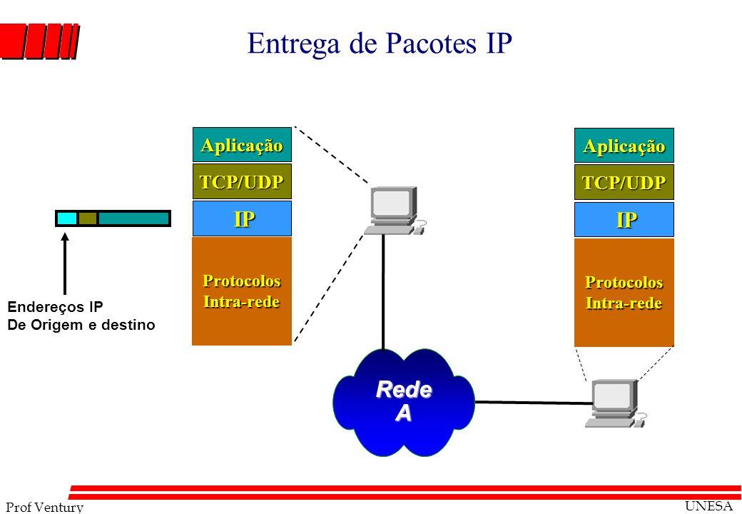 Prof Ventury UNESA Entrega de Pacotes IP RedeA IP IP TCP/UDP Aplicação Protocolos Intra-rede TCP/UDP Aplicação Endereços IP De Origem e destino