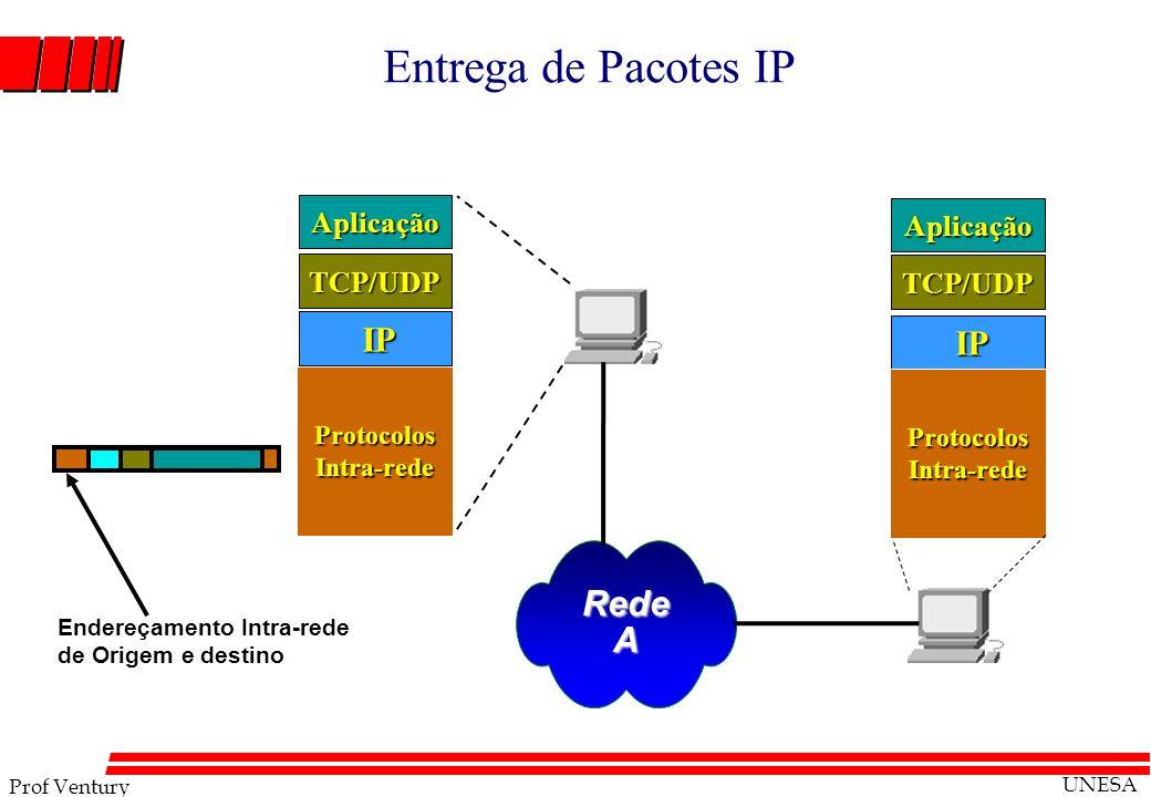 Prof Ventury UNESA Entrega de Pacotes IP RedeA IP IP TCP/UDP Aplicação Protocolos Intra-rede TCP/UDP Aplicação Endereçamento Intra-rede de Origem e de