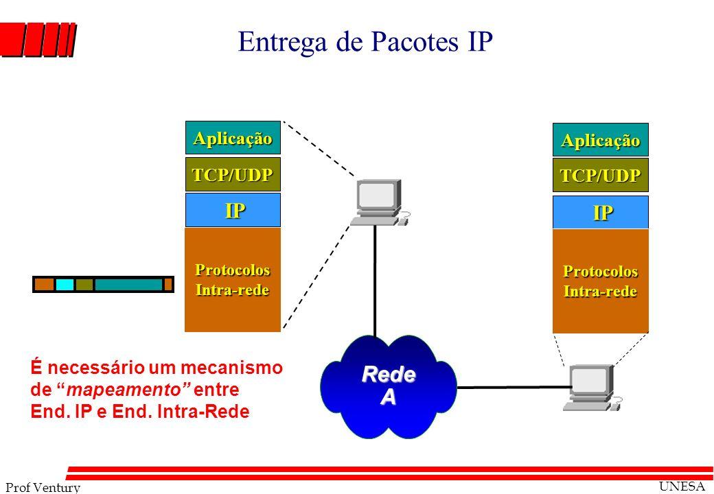 Prof Ventury UNESA Entrega de Pacotes IP RedeA IP IP TCP/UDP Aplicação Protocolos Intra-rede TCP/UDP Aplicação É necessário um mecanismo de mapeamento
