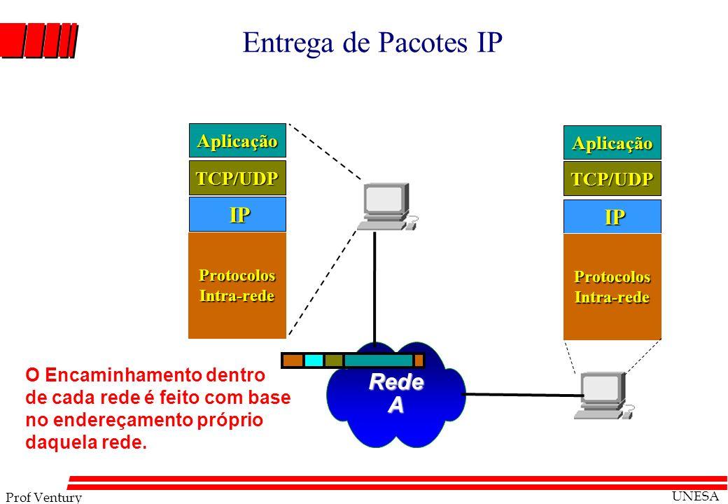 Prof Ventury UNESA Entrega de Pacotes IP RedeA IP IP TCP/UDP Aplicação Protocolos Intra-rede TCP/UDP Aplicação O Encaminhamento dentro de cada rede é