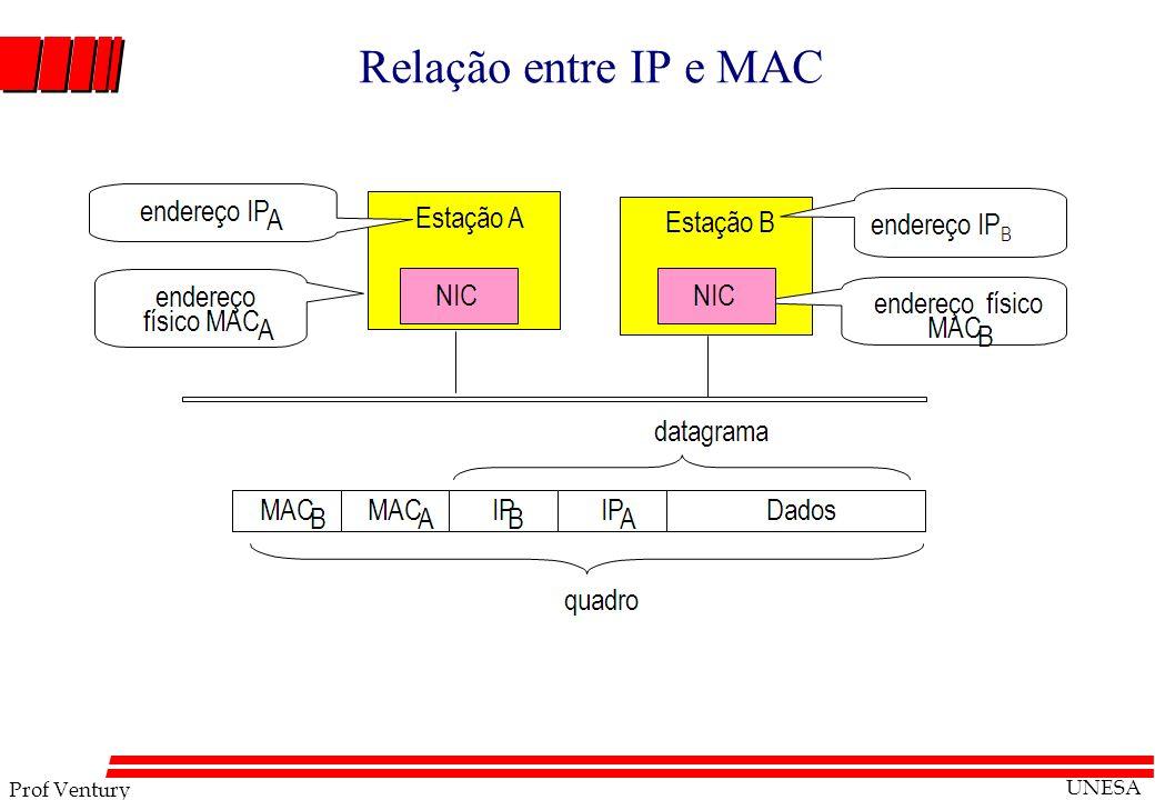 Prof Ventury UNESA Relação entre IP e MAC