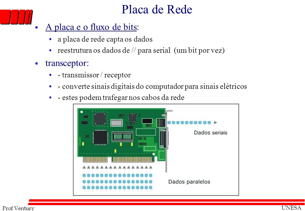 Prof Ventury UNESA Placa de Rede A placa e o fluxo de bits: a placa de rede capta os dados reestrutura os dados de // para serial (um bit por vez) tra