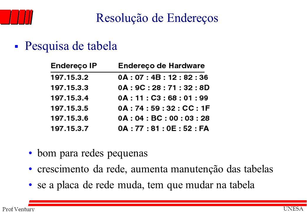 Prof Ventury UNESA Resolução de Endereços Pesquisa de tabela bom para redes pequenas crescimento da rede, aumenta manutenção das tabelas se a placa de