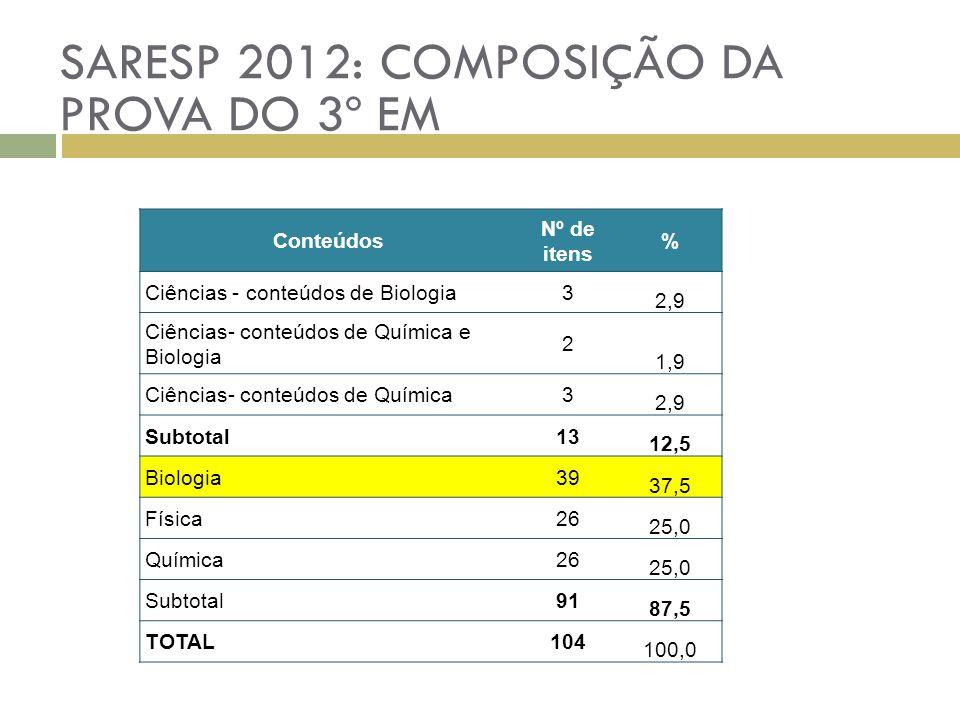 Conteúdos Nº de itens % Ciências - conteúdos de Biologia3 2,9 Ciências- conteúdos de Química e Biologia 2 1,9 Ciências- conteúdos de Química3 2,9 Subt