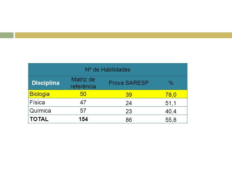Nº de Habilidades Disciplina Matriz de referência Prova SARESP% Biologia50 3978,0 Física47 2451,1 Química57 2340,4 TOTAL154 8655,8