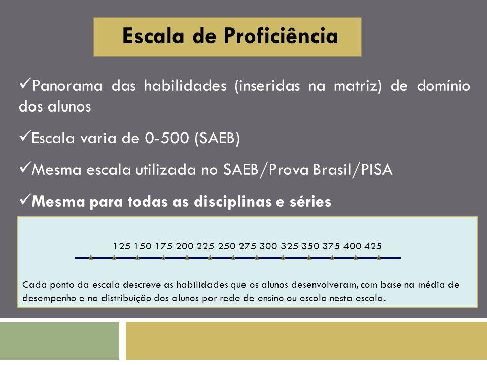 Escala de Proficiência Panorama das habilidades (inseridas na matriz) de domínio dos alunos Escala varia de 0-500 (SAEB) Mesma escala utilizada no SAE