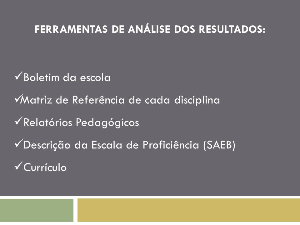 FERRAMENTAS DE ANÁLISE DOS RESULTADOS: Boletim da escola Matriz de Referência de cada disciplina Relatórios Pedagógicos Descrição da Escala de Profici