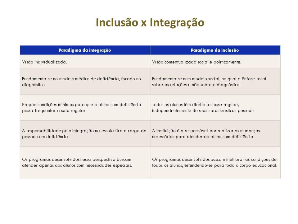 Paradigma da integraçãoParadigma da inclusão Visão individualizada.Visão contextualizada social e politicamente.