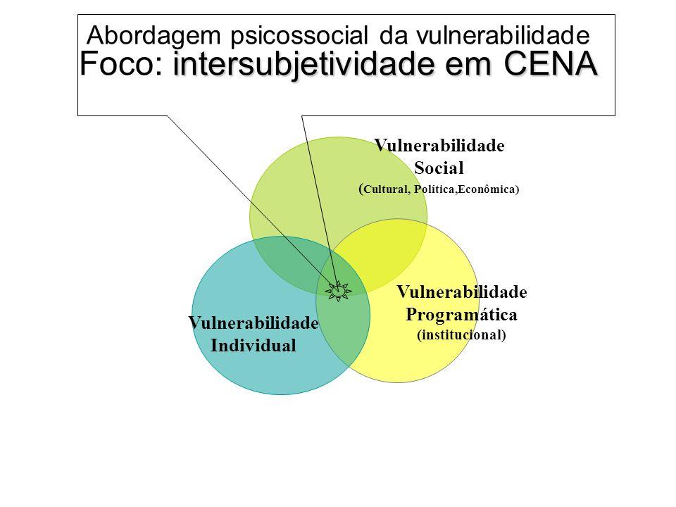 intersubjetividade em CENA Abordagem psicossocial da vulnerabilidade Foco: intersubjetividade em CENA Vulnerabilidade Social ( Cultural, Política,Econômica) Vulnerabilidade Programática (institucional) Vulnerabilidade Individual