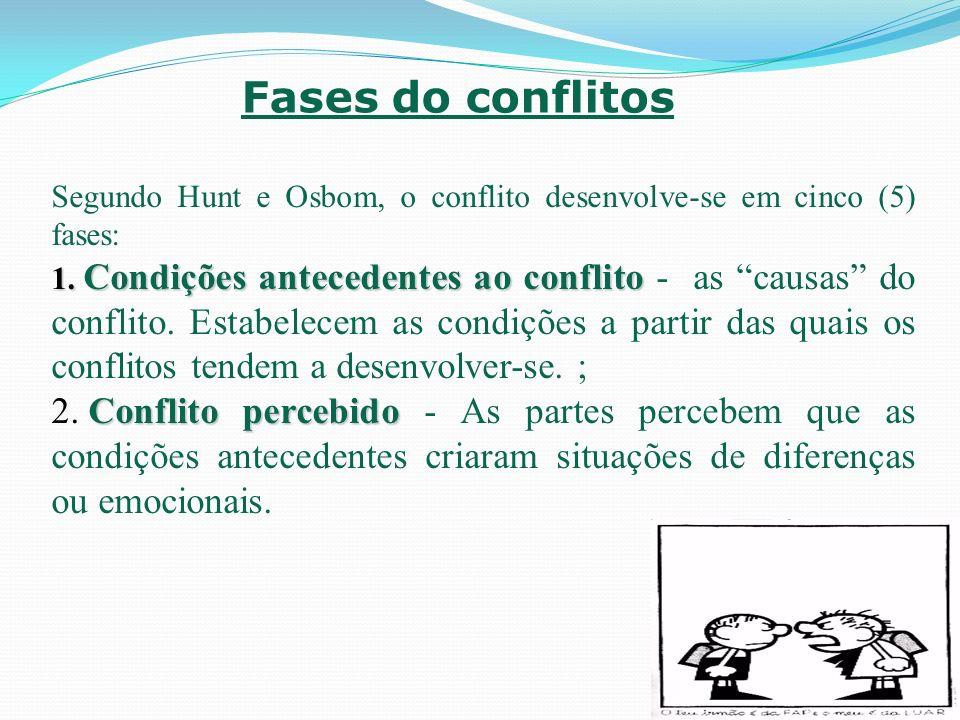Fases do conflitos 3.Conflito sentido 3.Conflito sentido - Há uma tensão que motiva as partes a tomar medidas para reduzir o sentimento de desconforto.